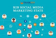 B2B Social Media Marketing Stats