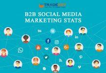 B2B Social Media Marketing Stats