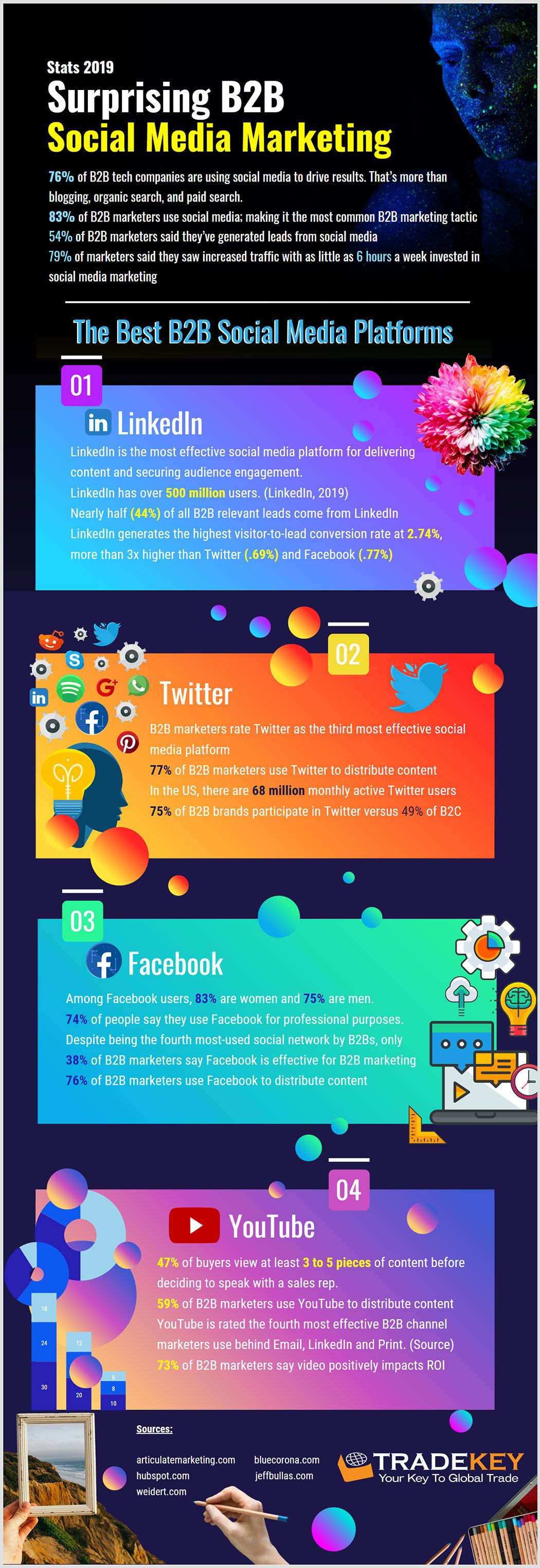 Surprising B2B Social Media Marketing Stats 2019